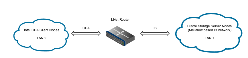 LNet Router Guide Figure 1.png