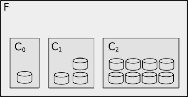 Layout with three components.png
