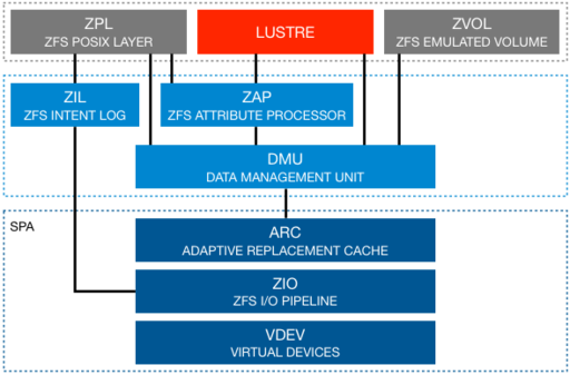 ZFS OSD Hardware Considerations - Lustre Wiki