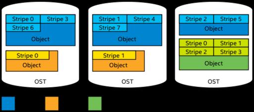 Lustre Object Storage Service (OSS) - Lustre Wiki