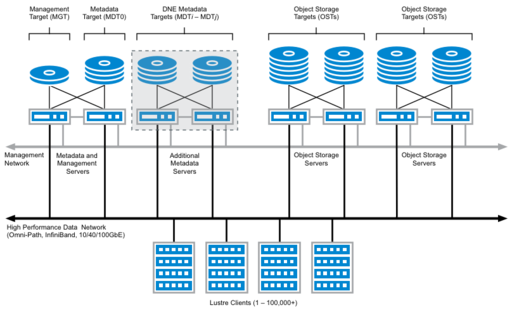 Lustre Server Requirements Guidelines - Lustre Wiki