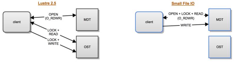 Data on MDT High Level Design - Lustre Wiki